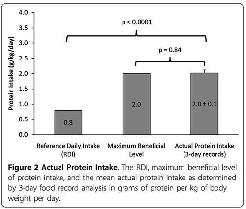 Tabla proteinas recomendadas